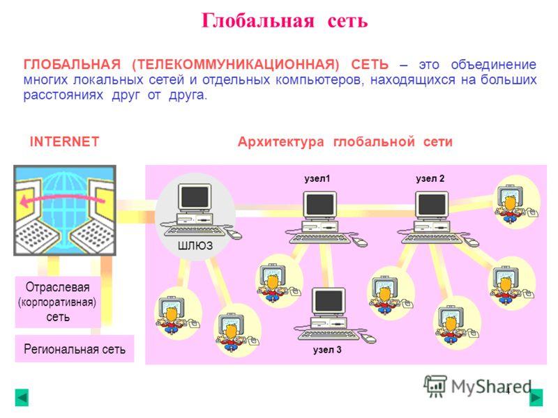 4 Глобальная сеть ГЛОБАЛЬНАЯ (ТЕЛЕКОММУНИКАЦИОННАЯ) СЕТЬ – это объединение многих локальных сетей и отдельных компьютеров, находящихся на больших расстояниях друг от друга. INTERNETАрхитектура глобальной сети Региональная сеть Отраслевая (корпоративн