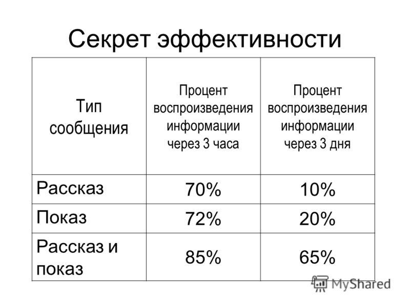 Секрет эффективности Тип сообщения Процент воспроизведения информации через 3 часа Процент воспроизведения информации через 3 дня Рассказ 70%10% Показ 72%20% Рассказ и показ 85%65%