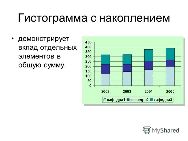 Гистограмма с накоплением демонстрирует вклад отдельных элементов в общую сумму.