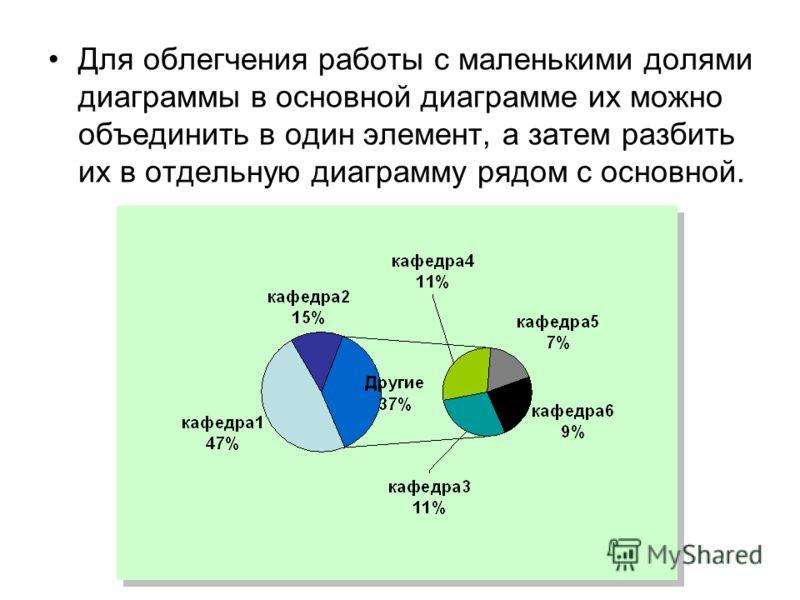 Для облегчения работы с маленькими долями диаграммы в основной диаграмме их можно объединить в один элемент, а затем разбить их в отдельную диаграмму рядом с основной.