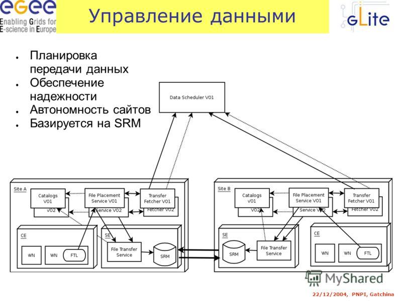 22/12/2004, PNPI, Gatchina Управление данными Планировка передачи данных Обеспечение надежности Автономность сайтов Базируется на SRM