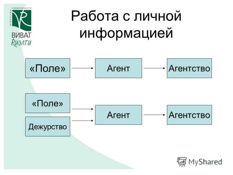 Работа с личной информацией АгентАгентство «Поле» АгентАгентство «Поле» Дежурство