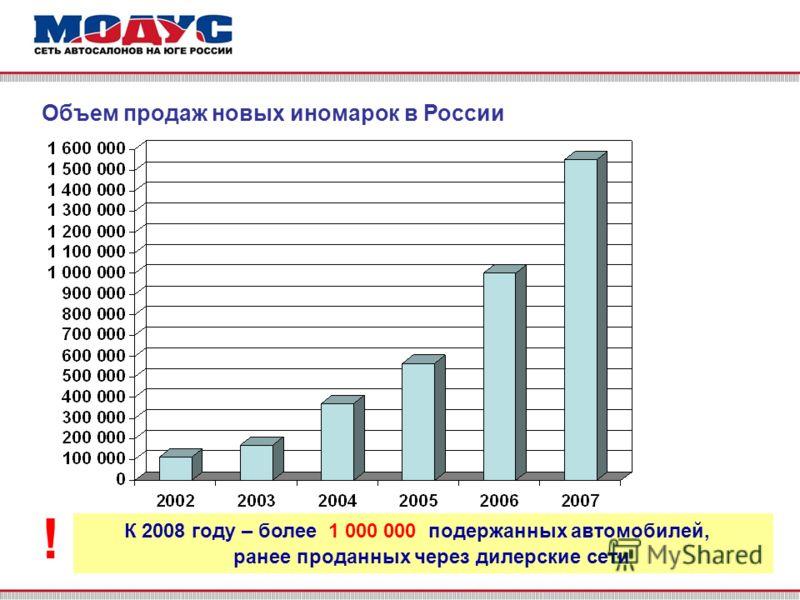 Объем продаж новых иномарок в России К 2008 году – более 1 000 000 подержанных автомобилей, ранее проданных через дилерские сети !