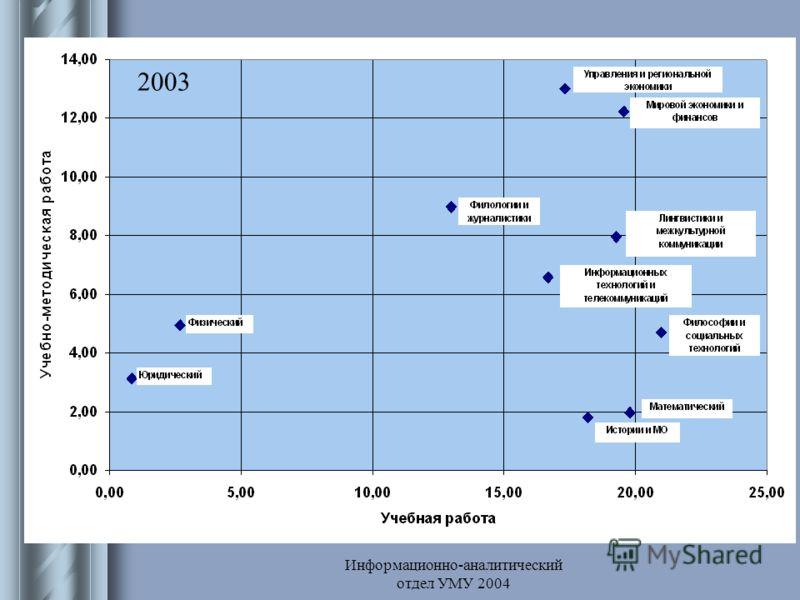 Информационно-аналитический отдел УМУ 2004 Учебно-методическая работа 2003