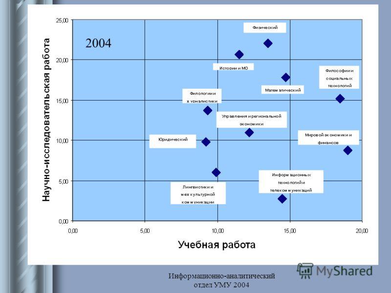 Информационно-аналитический отдел УМУ 2004 2004