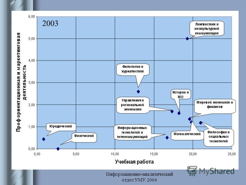 Информационно-аналитический отдел УМУ 2004 Профориентационная 2003