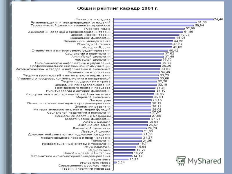Информационно-аналитический отдел УМУ 2004