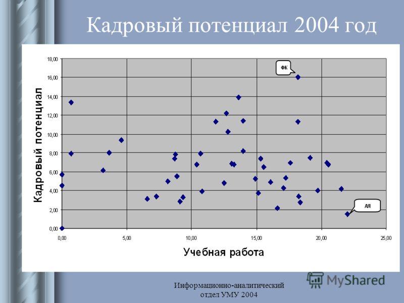 Информационно-аналитический отдел УМУ 2004 Кадровый потенциал 2004 год