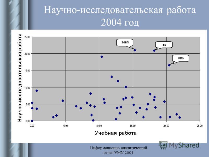 Информационно-аналитический отдел УМУ 2004 Научно-исследовательская работа 2004 год