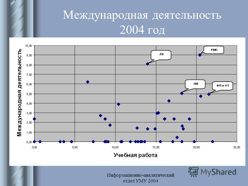 Информационно-аналитический отдел УМУ 2004 Международная деятельность 2004 год