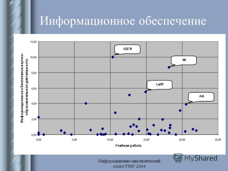 Информационно-аналитический отдел УМУ 2004 Информационное обеспечение