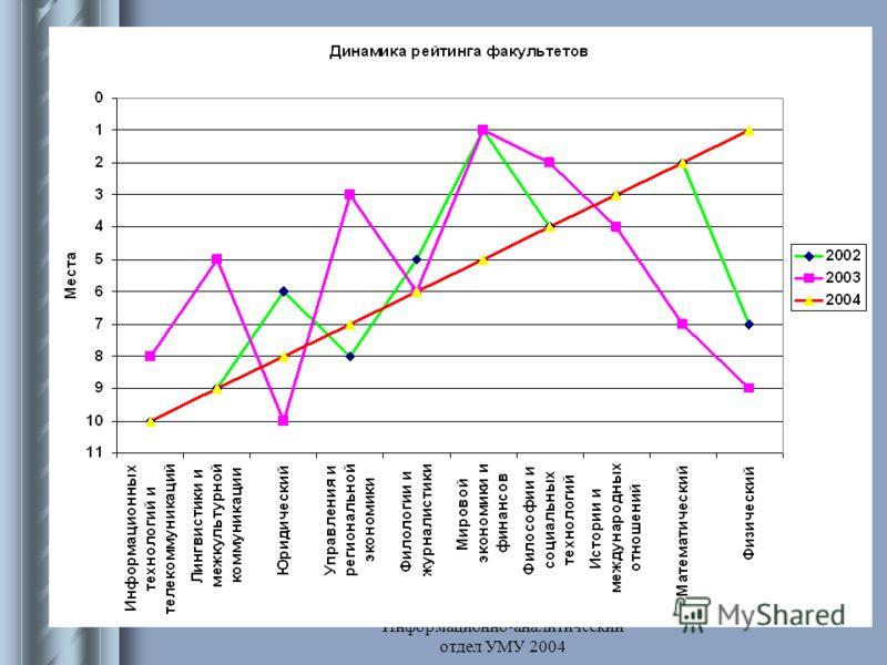 Информационно-аналитический отдел УМУ 2004 Рейтинг факультетов