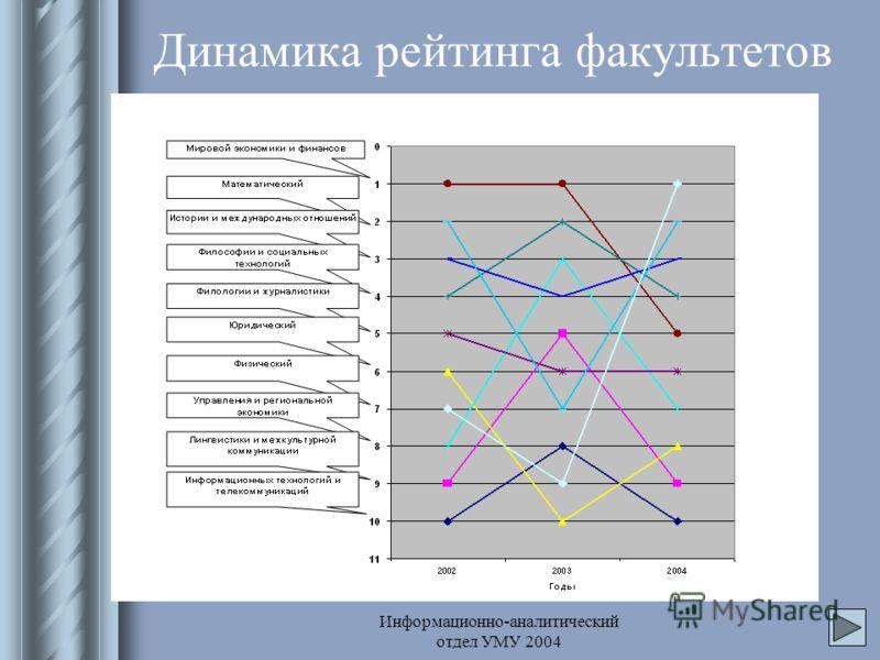 Информационно-аналитический отдел УМУ 2004 Динамика рейтинга факультетов