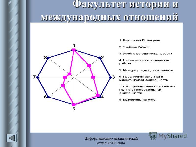 Информационно-аналитический отдел УМУ 2004 Факультет истории и международных отношений
