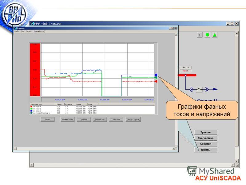 Графики фазных токов и напряжений АСУ UniSCADA