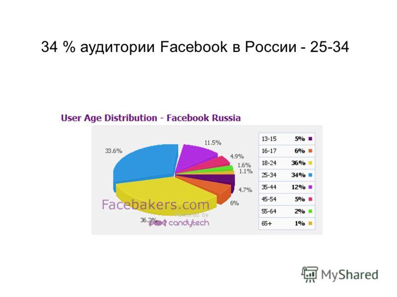 34 % аудитории Facebook в России - 25-34