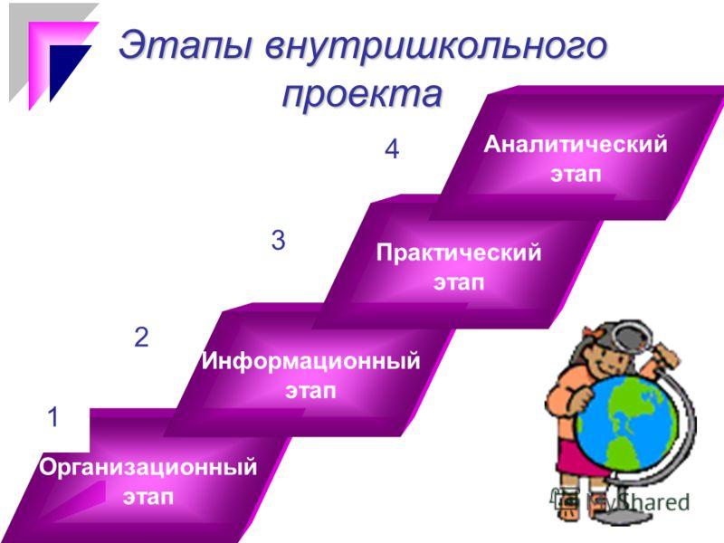 1 Этапы внутришкольного проекта Организационный этап Информационный этап Практический этап Аналитический этап 1 3 2 4