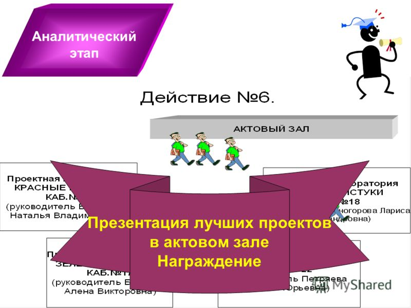 Аналитический этап Работа проектной лаборатории: 1.Экспертиза проектов в «больших» группах. 2. Рефлексия деятельности Презентация лучших проектов в актовом зале Награждение