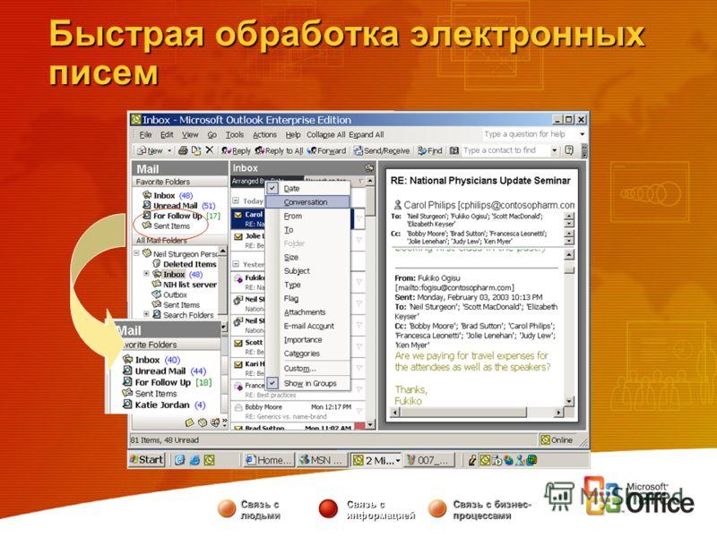 Быстрая обработка электронных писем Связь с людьми Связь с информацией Связь с бизнес- процессами