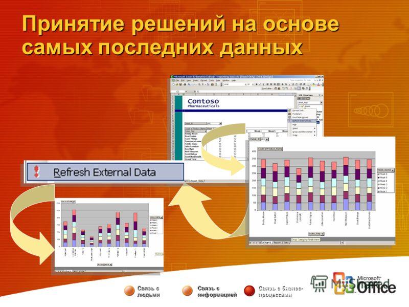Принятие решений на основе самых последних данных Связь с людьми Связь с информацией Связь с бизнес- процессами