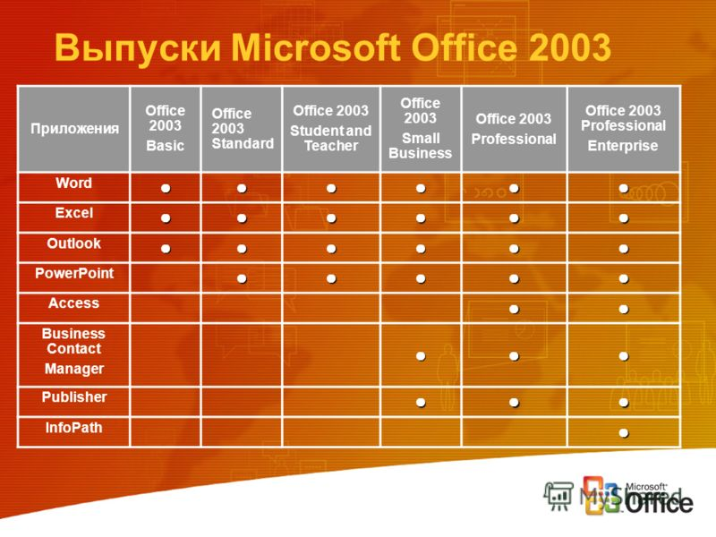 Выпуски Microsoft Office 2003 Приложения Office 2003 Basic Office 2003 Standard Office 2003 Student and Teacher Office 2003 Small Business Office 2003 Professional Office 2003 Professional Enterprise Word Excel Outlook PowerPoint Access Business Cont