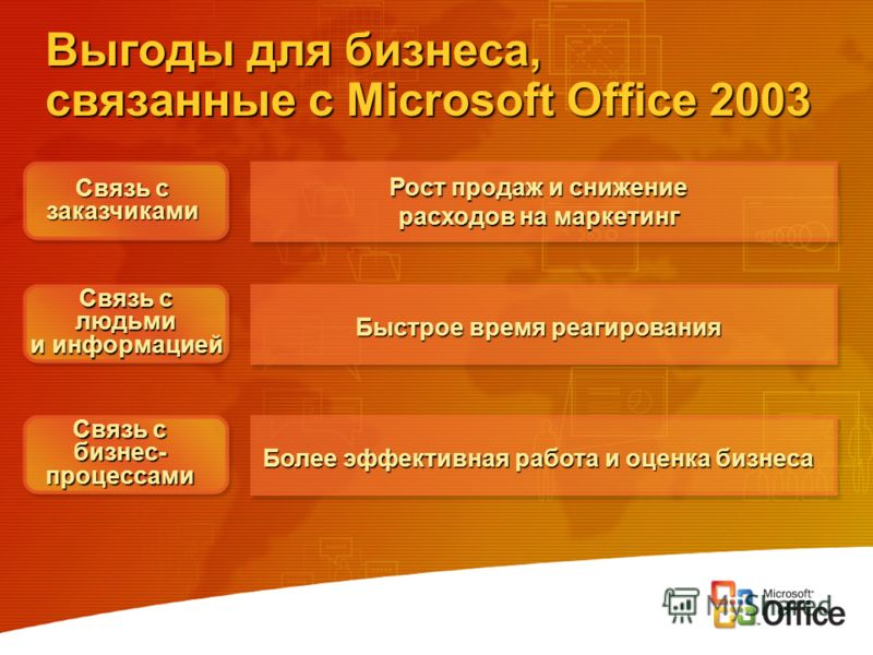 Выгоды для бизнеса, связанные с Microsoft Office 2003 Рост продаж и снижение расходов на маркетинг Быстрое время реагирования Связь с людьми и информацией Более эффективная работа и оценка бизнеса Связь с заказчиками бизнес-процессами