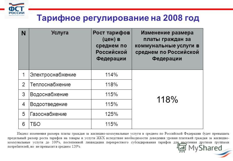 Тарифное регулирование на 2008 год N УслугаРост тарифов (цен) в среднем по Российской Федерации Изменение размера платы граждан за коммунальные услуги в среднем по Российской Федерации 1Электроснабжение114% 118% 2Теплоснабжение118% 3Водоснабжение115%