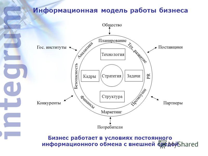 Информационная модель работы бизнеса Стратегия Структура Технология Кадры Задачи Безопасность Маркетинг PR Планирование Потребители Партнеры Конкуренты Гос. институты Промоушн Аналитика Финансы Общество Поставщики Тех. развитие Бизнес работает в усло