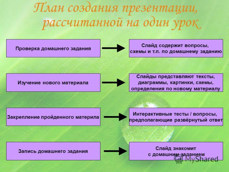 План создания презентации, рассчитанной на один урок Проверка домашнего задания Закрепление пройденного материла Слайды представляют тексты, диаграммы, картинки, схемы, определения по новому материалу Запись домашнего задания Интерактивные тесты / во