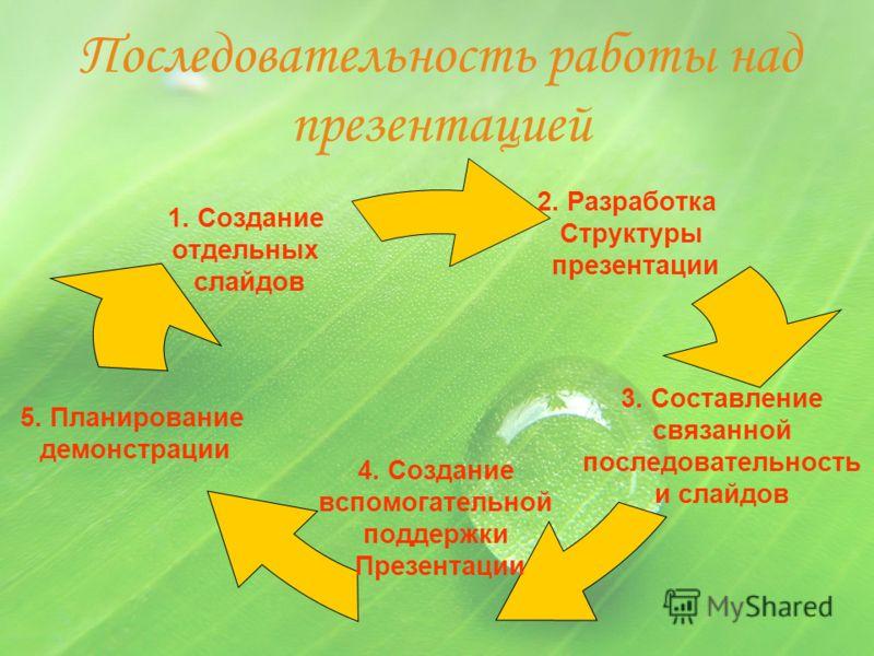 Последовательность работы над презентацией 3. Составление связанной последовательность и слайдов