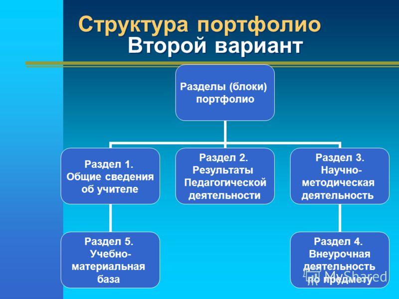 Структура портфолио Второй вариант Разделы (блоки) портфолио Раздел 1. Общие сведения об учителе Раздел 5. Учебно- материальная база Раздел 2. Результаты Педагогической деятельности Раздел 3. Научно- методическая деятельность Раздел 4. Внеурочная дея