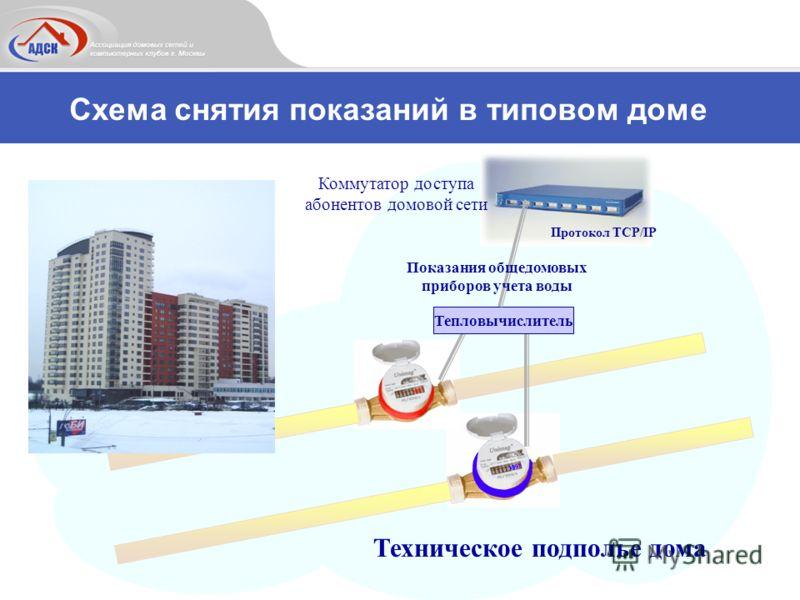 Коммутатор доступа абонентов домовой сети Схема снятия показаний в типовом доме Протокол TCP/IP Техническое подполье дома Тепловычислитель Показания общедомовых приборов учета воды