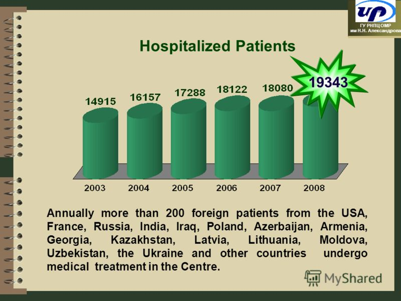 ГУ РНПЦ ОМР им Н.Н. Александрова Hospitalized Patients 19343 Annually more than 200 foreign patients from the USA, France, Russia, India, Iraq, Poland, Azerbaijan, Armenia, Georgia, Kazakhstan, Latvia, Lithuania, Moldova, Uzbekistan, the Ukraine and