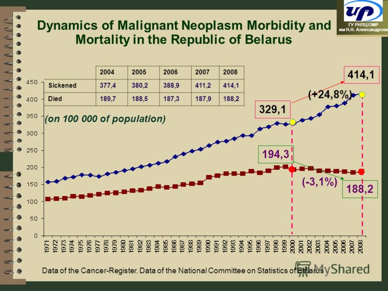 ГУ РНПЦ ОМР им Н.Н. Александрова Dynamics of Malignant Neoplasm Morbidity and Mortality in the Republic of Belarus 194,3 (-3,1%) 329,1 414,1 188,2 (on 100 000 of population) (+24,8%) Data of the Cancer-Register. Data of the National Committee on Stat