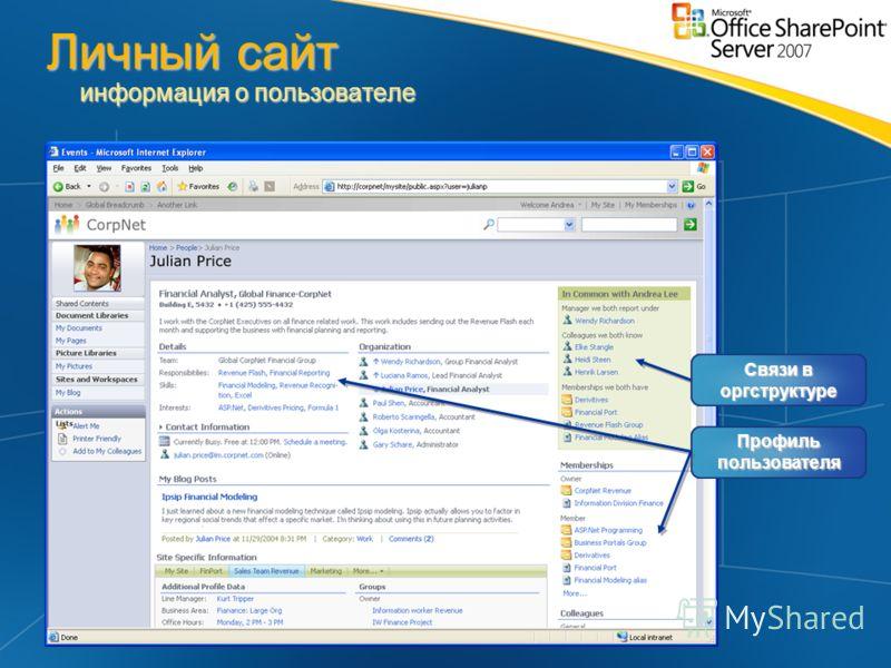 Связи в оргструктуре Профиль пользователя Личный сайт информация о пользователе