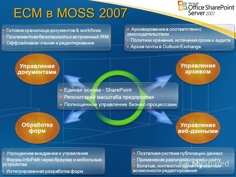 ECM в MOSS 2007 Готовое хранилище документов & workflows Поэлементная безопасность и встроенный IRM Оффлайновое чтение и редактирование Архивирование в соответствии с законодательством Политики хранения, истечения срока и аудита Архив почты в Outlook