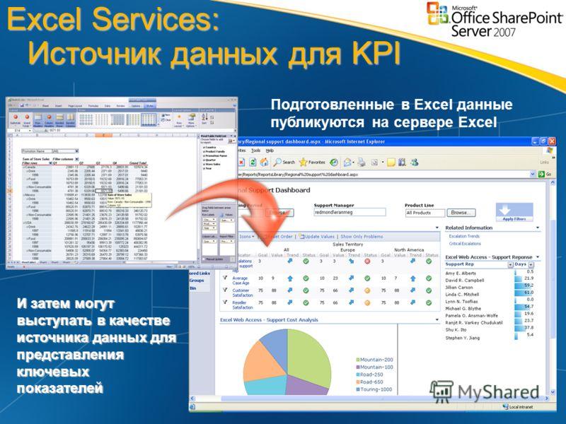 Excel Services: Источник данных для KPI Подготовленные в Excel данные публикуются на сервере Excel И затем могут выступать в качестве источника данных для представления ключевых показателей