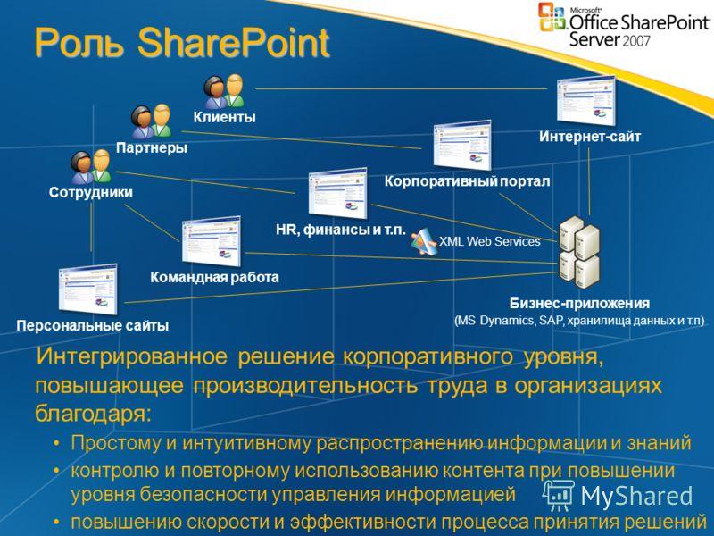 Роль SharePoint HR, финансы и т.п. Командная работа Персональные сайты Корпоративный портал Интернет-сайт СотрудникиКлиентыПартнеры Бизнес-приложения (MS Dynamics, SAP, хранилища данных и т.п) XML Web Services Интегрированное решение корпоративного у