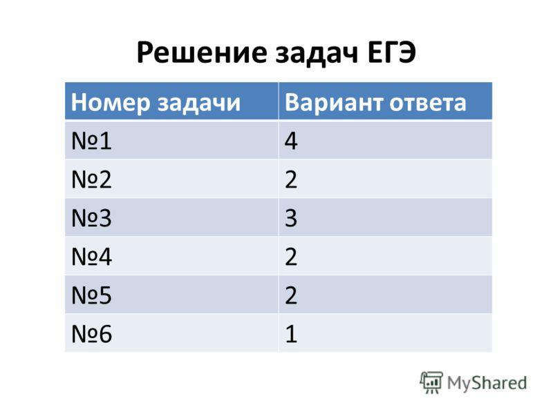 Решение задач ЕГЭ Номер задачиВариант ответа 14 22 33 42 52 61