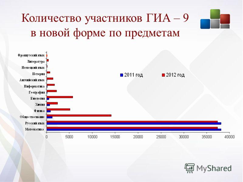 Количество участников ГИА – 9 в новой форме по предметам