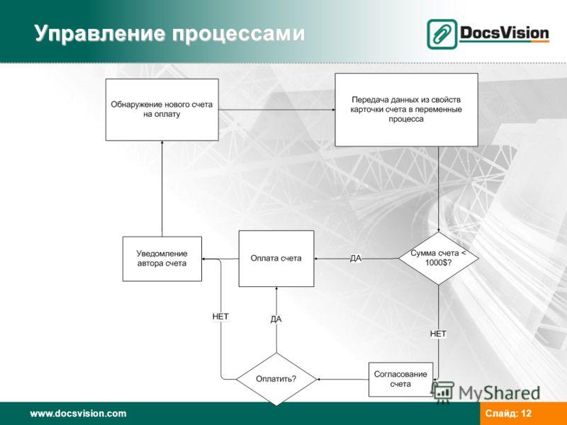 www.docsvision.comСлайд: 12 Управление процессами