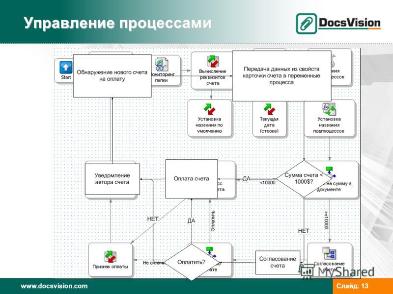 www.docsvision.comСлайд: 13 Управление процессами