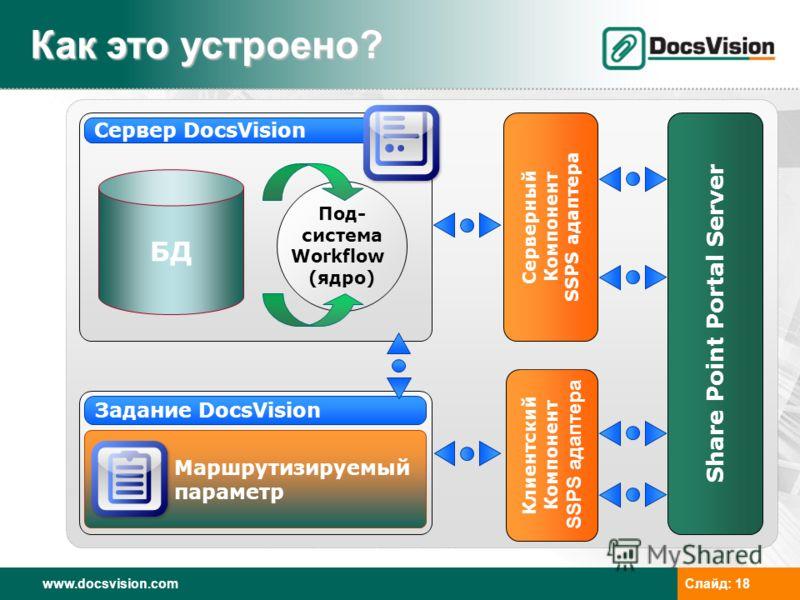 www.docsvision.comСлайд: 18 Как это устроено? Сервер DocsVision Маршрутизируемый параметр Задание DocsVision БД Под- система Workflow (ядро) Серверный Компонент SSPS адаптера Клиентский Компонент SSPS адаптера Share Point Portal Server