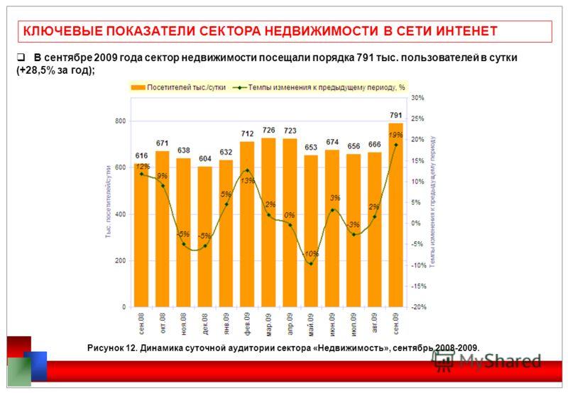 КЛЮЧЕВЫЕ ПОКАЗАТЕЛИ СЕКТОРА НЕДВИЖИМОСТИ В СЕТИ ИНТЕНЕТ В сентябре 2009 года сектор недвижимости посещали порядка 791 тыс. пользователей в сутки (+28,5% за год); Рисунок 12. Динамика суточной аудитории сектора «Недвижимость», сентябрь 2008-2009.