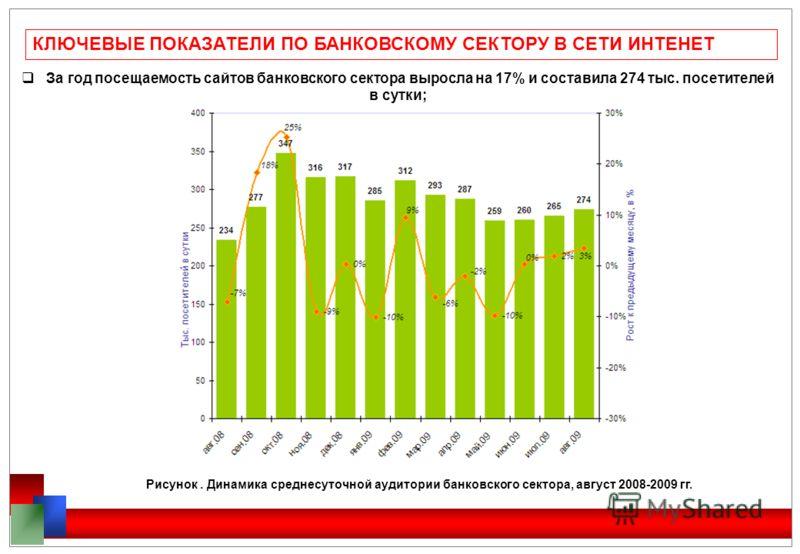 КЛЮЧЕВЫЕ ПОКАЗАТЕЛИ ПО БАНКОВСКОМУ СЕКТОРУ В СЕТИ ИНТЕНЕТ За год посещаемость сайтов банковского сектора выросла на 17% и составила 274 тыс. посетителей в сутки; Рисунок. Динамика среднесуточной аудитории банковского сектора, август 2008-2009 гг.