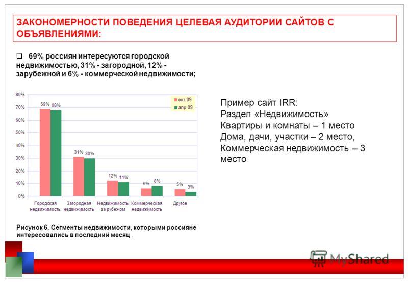 ЗАКОНОМЕРНОСТИ ПОВЕДЕНИЯ ЦЕЛЕВАЯ АУДИТОРИИ САЙТОВ С ОБЪЯВЛЕНИЯМИ: 69% россиян интересуются городской недвижимостью, 31% - загородной, 12% - зарубежной и 6% - коммерческой недвижимости; Рисунок 6. Сегменты недвижимости, которыми россияне интересовалис