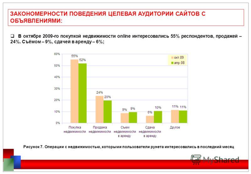 ЗАКОНОМЕРНОСТИ ПОВЕДЕНИЯ ЦЕЛЕВАЯ АУДИТОРИИ САЙТОВ С ОБЪЯВЛЕНИЯМИ: В октябре 2009-го покупкой недвижимости online интересовались 55% респондентов, продажей – 24%. Съёмом – 9%, сдачей в аренду – 6%; Рисунок 7. Операции с недвижимостью, которыми пользов