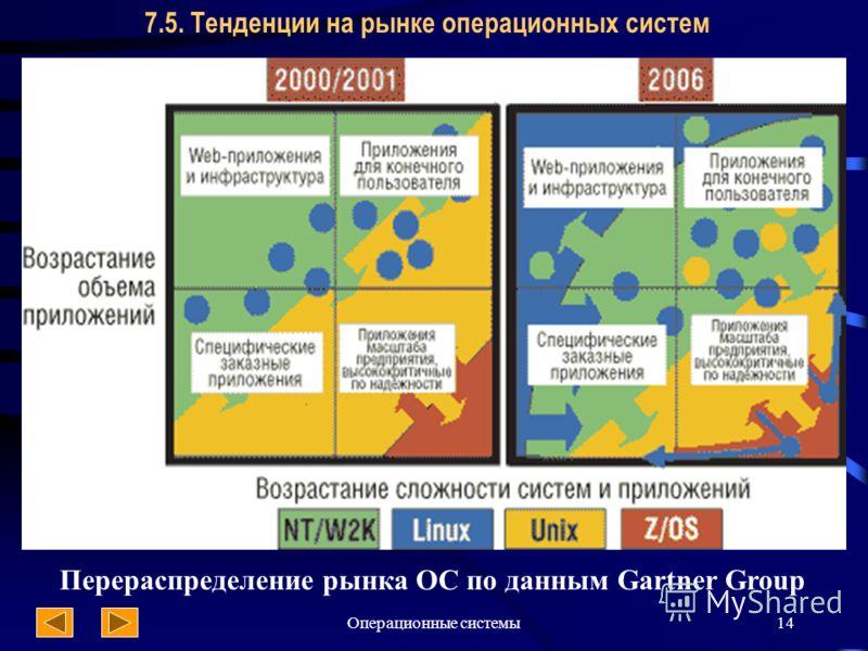 Операционные системы14 7.5. Тенденции на рынке операционных систем Перераспределение рынка ОС по данным Gartner Group