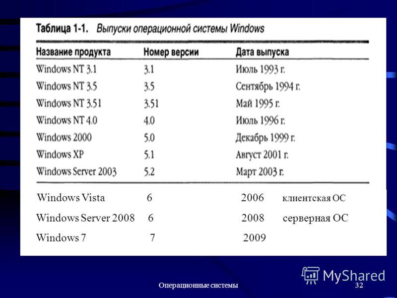 Операционные системы32 Windows Vista 6 2006 клиентская ОС Windows Server 2008 6 2008 серверная ОС Windows 7 7 2009
