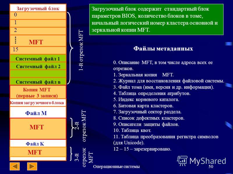 Операционные системы50 Загрузочный блок 0 1 2 15 Системный файл 1 Системный файл 2 Системный файл n Копия MFT (первые 3 записи) Копия загрузочного блока Файл M MFT Загрузочный блок содержит стандартный блок параметров BIOS, количество блоков в томе,